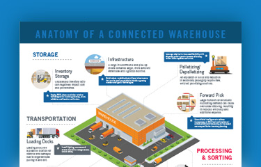 The Connected Warehouse