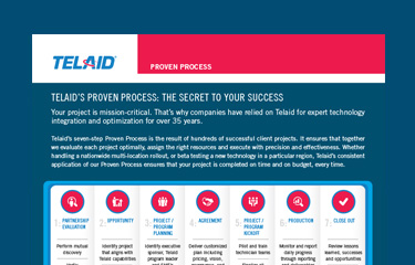 Telaid's Proven Process
