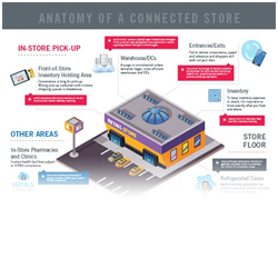 Anatomy of a Connected Store