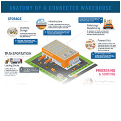 Anatomy of a Connected Warehouse