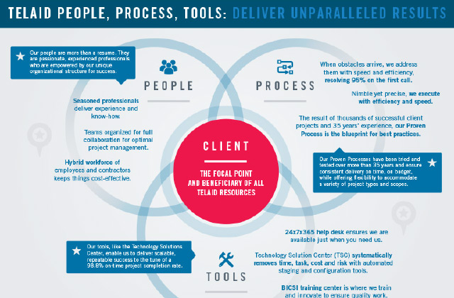 Our People, Process and Tools Make All the Difference