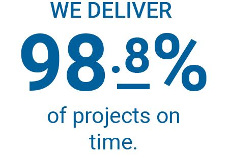 We deliver 98.8 percent of projects on time